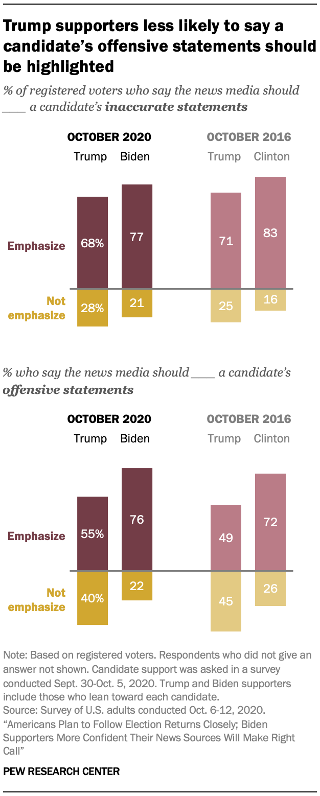 Trump supporters less likely to say a candidate's offensive statements should be highlighted