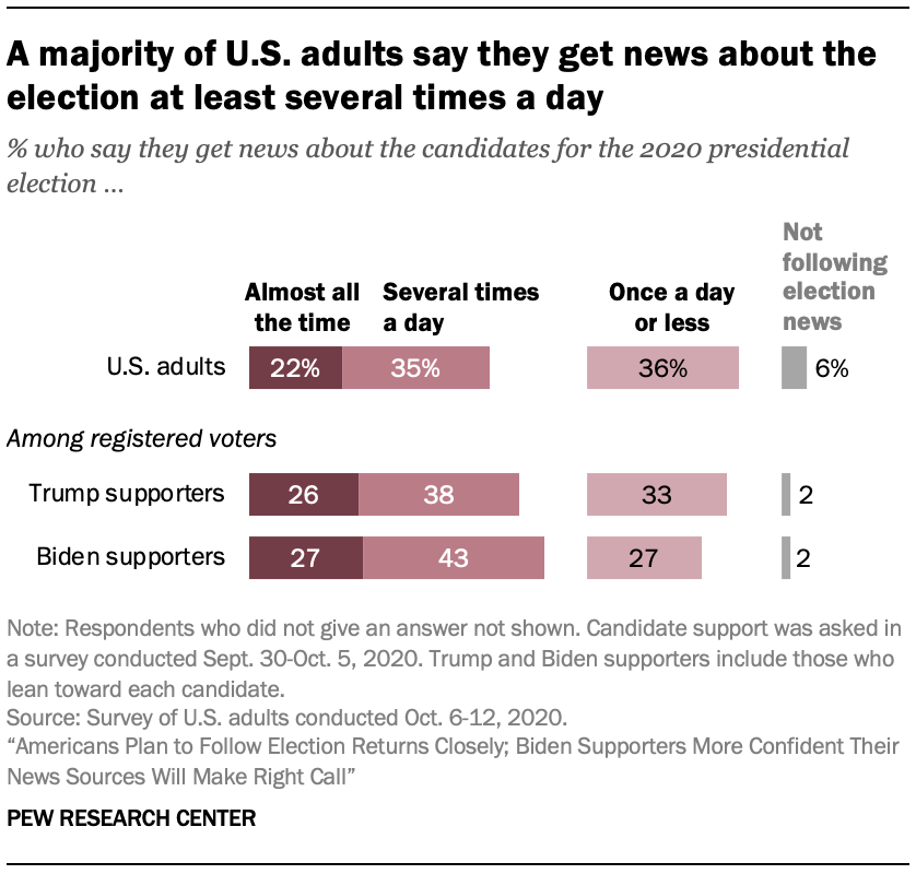 A majority of U.S. adults say they get news about the election at least several times a day