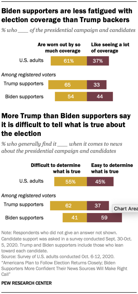 Biden supporters are less fatigued with election coverage than Trump backers