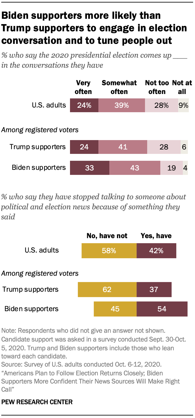 Biden supporters more likely than Trump supporters to engage in election conversation and to tune people out