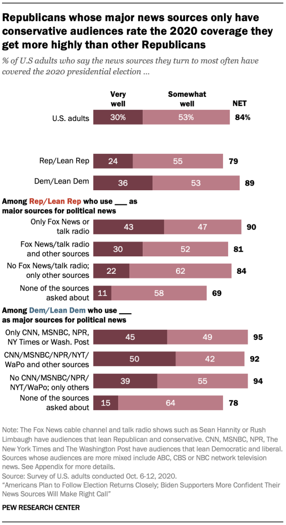 Republicans whose major news sources only have conservative audiences rate the 2020 coverage they get more highly than other Republicans