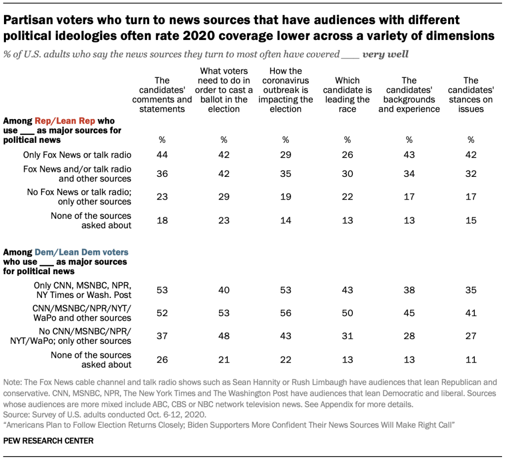 Partisan voters who turn to news sources that have audiences with different political ideologies often rate 2020 coverage lower across a variety of dimensions