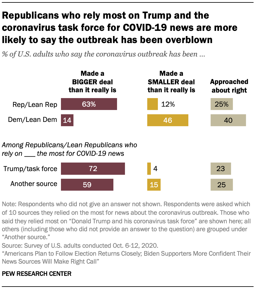 Republicans who rely most on Trump and the coronavirus task force for COVID-19 news are more likely to say the outbreak has been overblown
