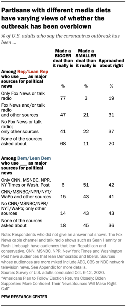 Partisans with different media diets have varying views of whether the outbreak has been overblown