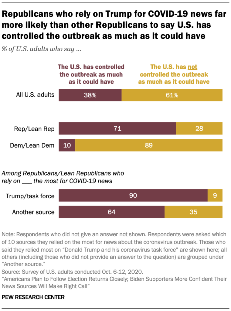 Republicans who rely on Trump for COVID-19 news far more likely than other Republicans to say U.S. has controlled the outbreak as much as it could have