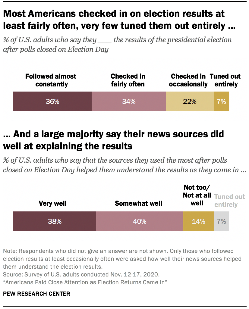 Most Americans checked in on election results at least fairly often, very few tuned them out entirely ...