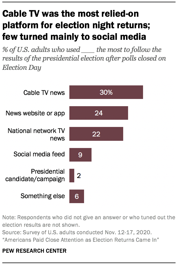 Cable TV was the most relied-on platform for election night returns; few turned mainly to social media
