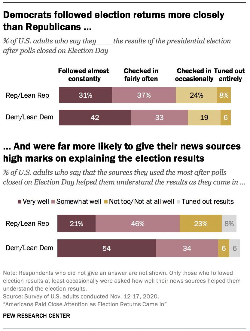 Democrats followed election returns more closely than Republicans …