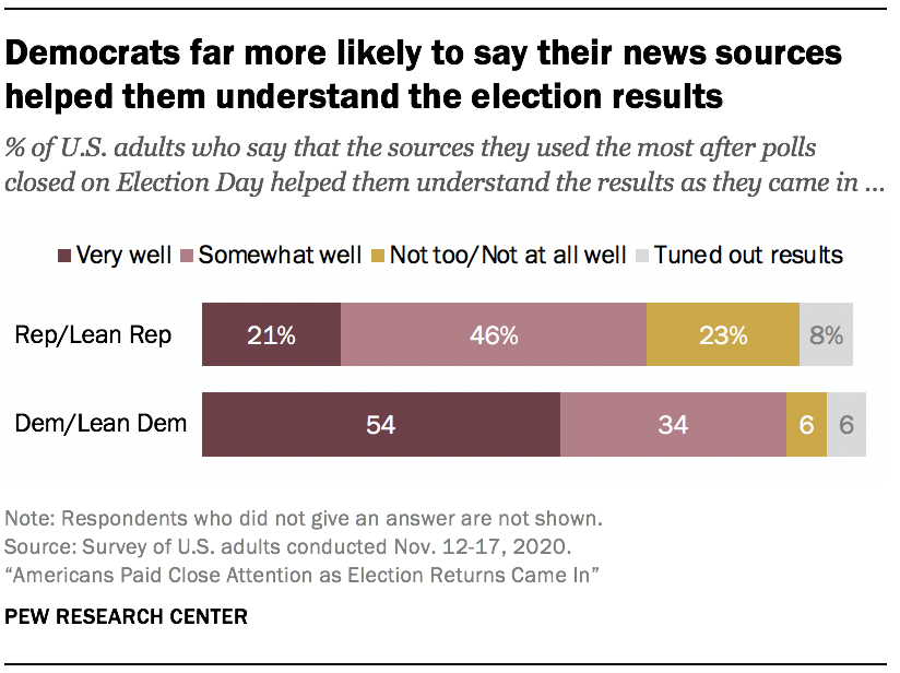 Democrats far more likely to say their news sources helped them understand the election results