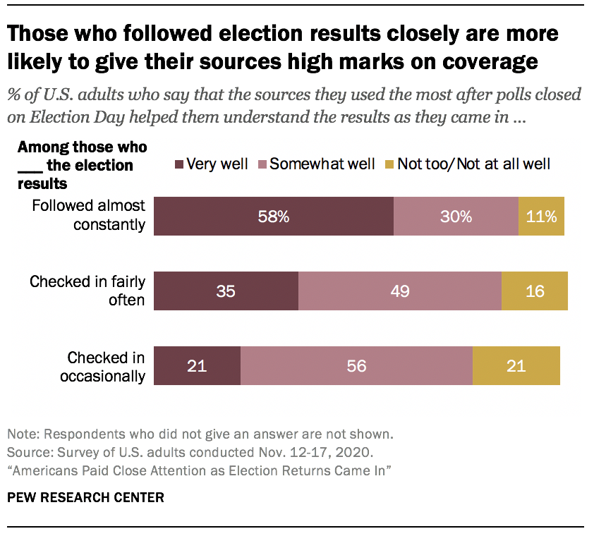 Those who followed election results closely are more likely to give their sources high marks on coverage