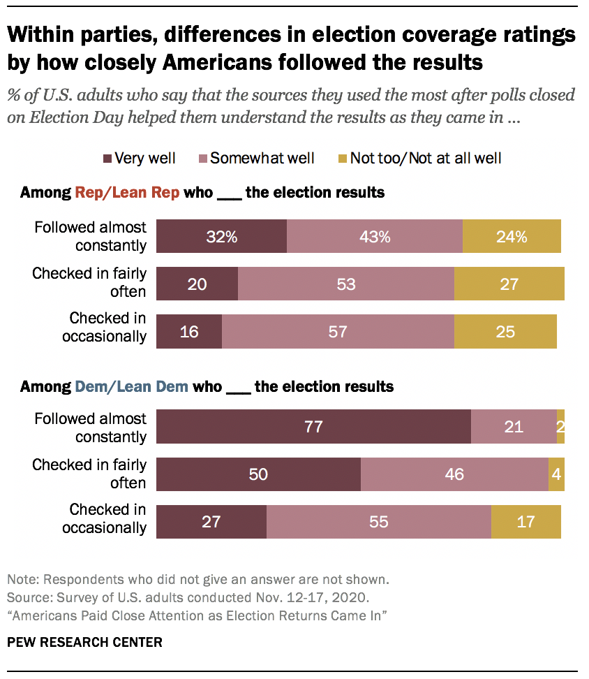 Within parties, differences in election coverage ratings by how closely Americans followed the results