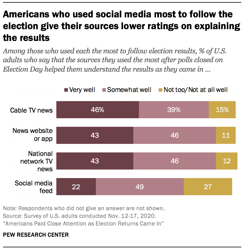 Americans who used social media most to follow the election give their sources lower ratings on explaining the results