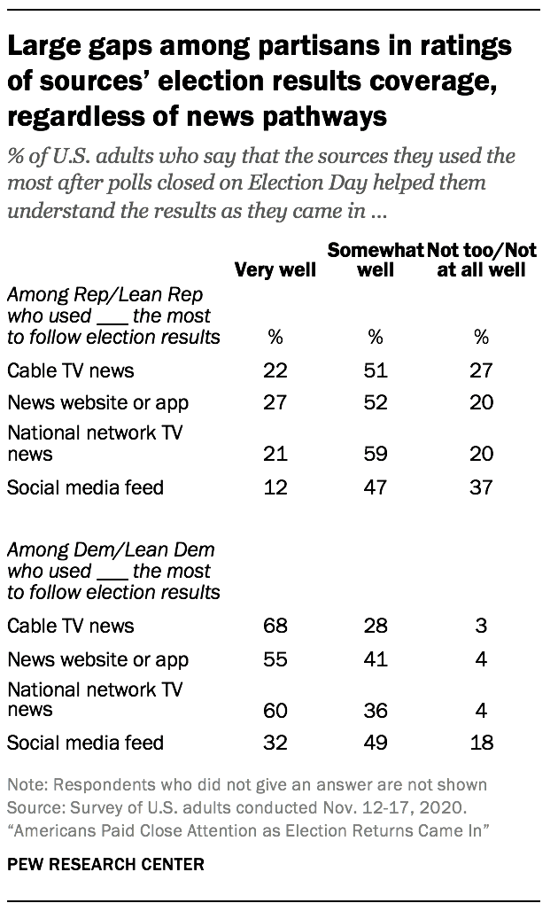 Large gaps among partisans in ratings of sources' election results coverage, regardless of news pathways