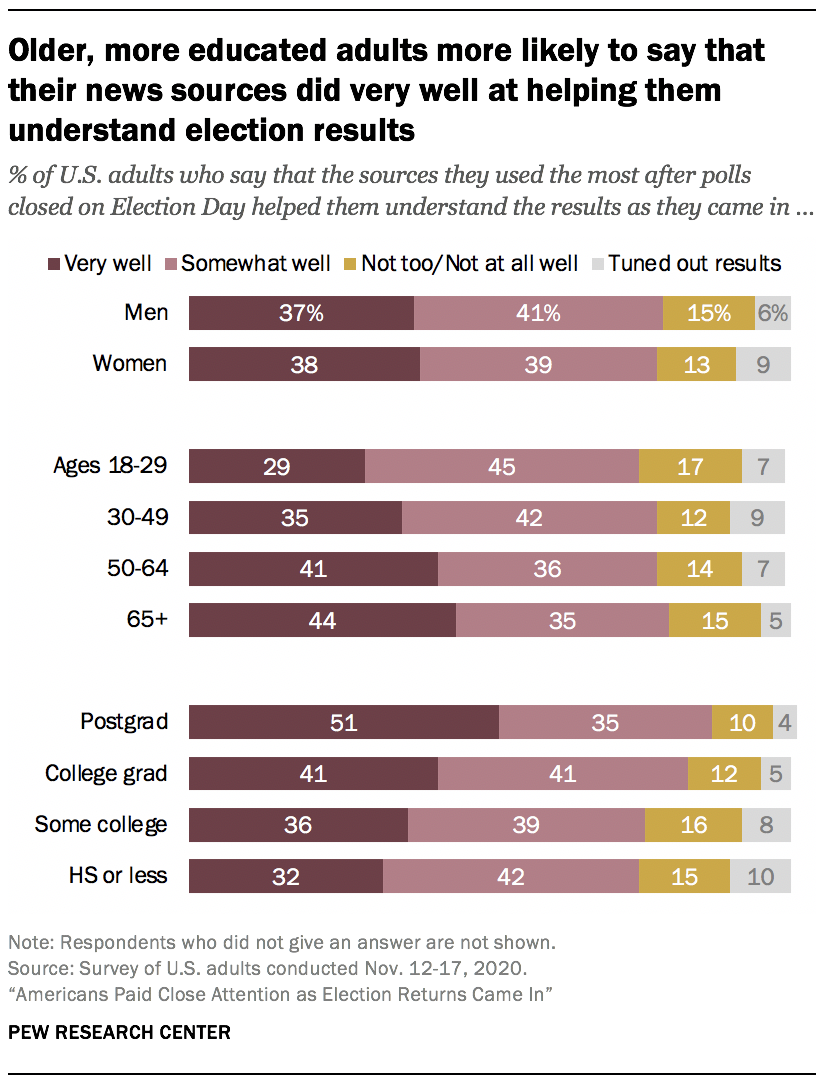 Older, more educated adults more likely to say that their news sources did very well at helping them understand election results