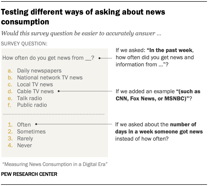 Testing different ways of asking about news consumption