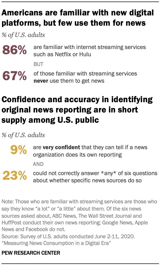 Американцы знакомы с новыми цифровыми платформами, но мало кто использует их для новостей