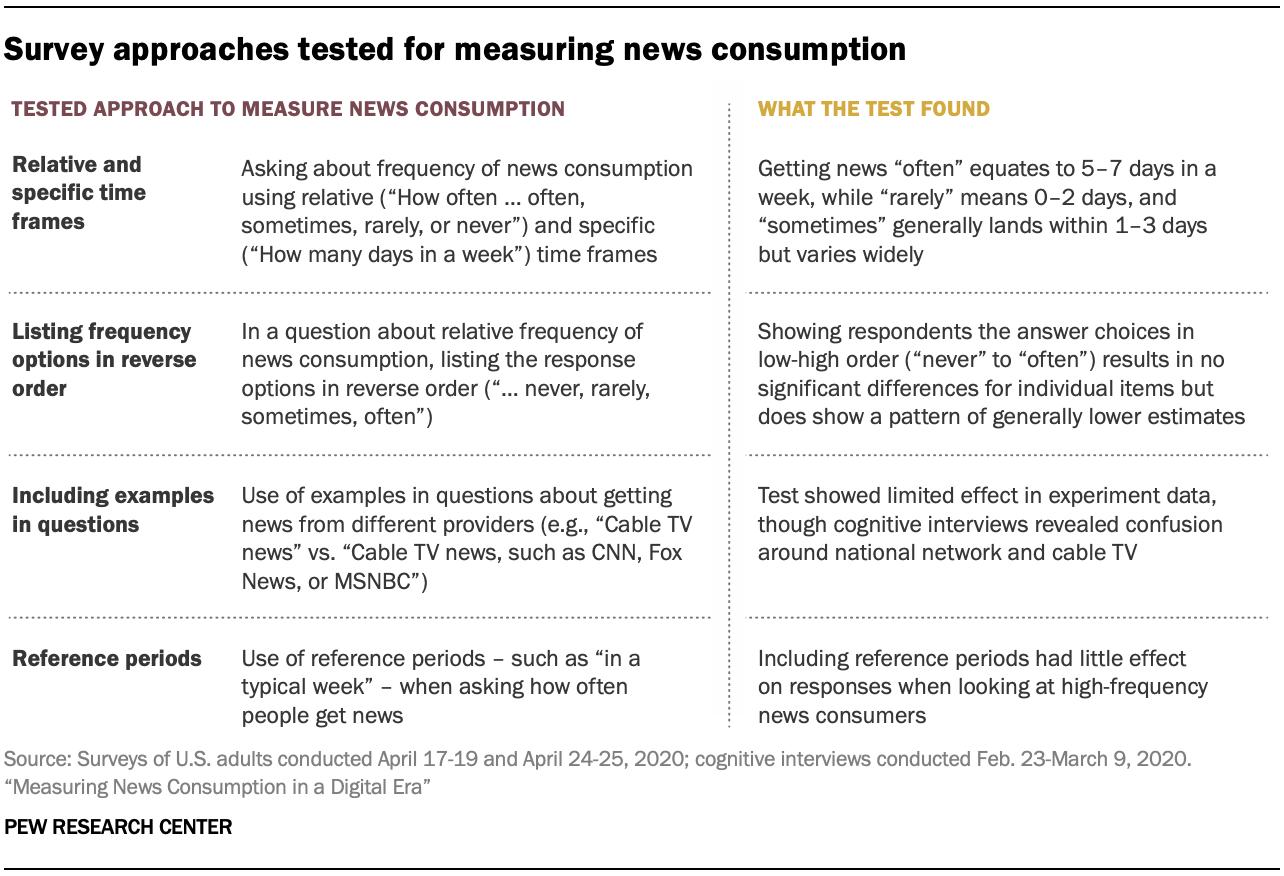 Опросные подходы, протестированные для измерения потребления новостей