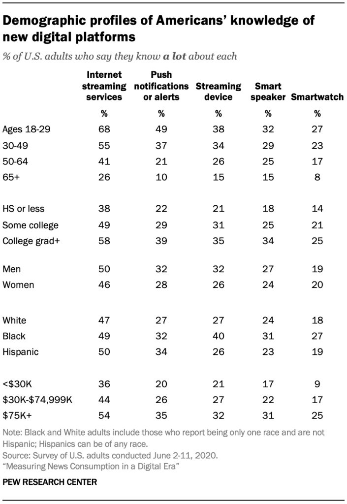 Demographic profiles of Americans' knowledge of new digital platforms