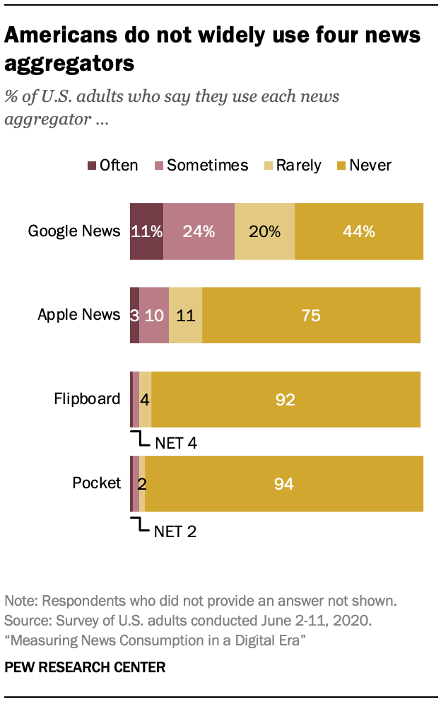 Americans do not widely use four news aggregators