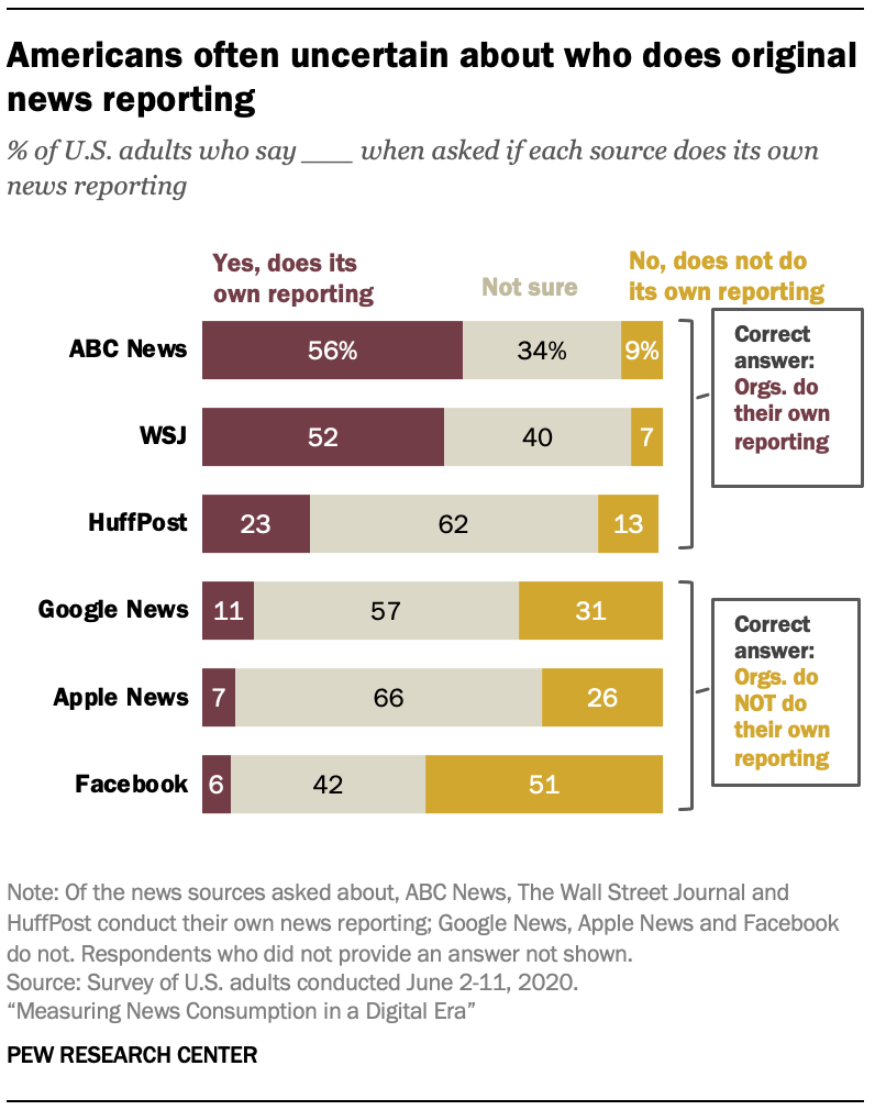 Americans often uncertain about who does original news reporting