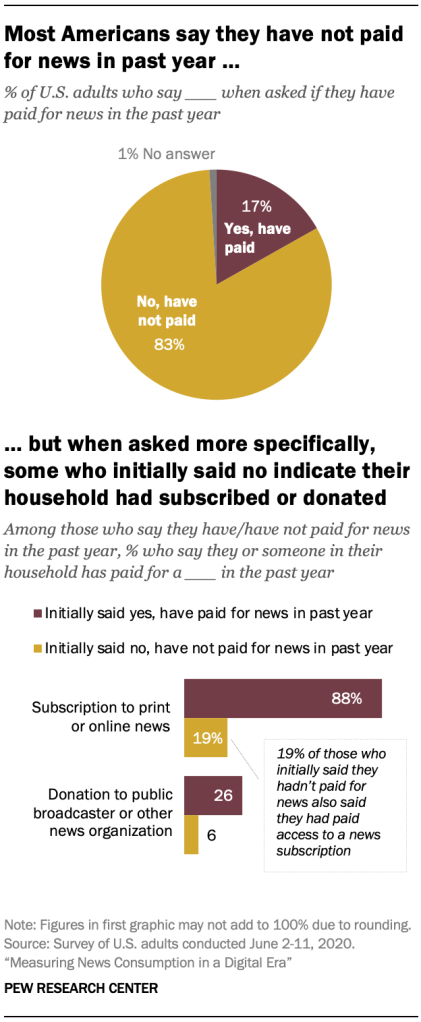 Most Americans say they have not paid for news in past year… but when asked more specifically, some who initially said no indicate their household had subscribed or donated