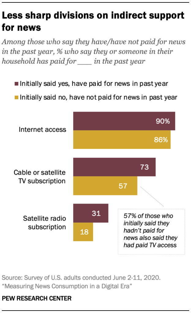 Less sharp divisions on indirect support for news