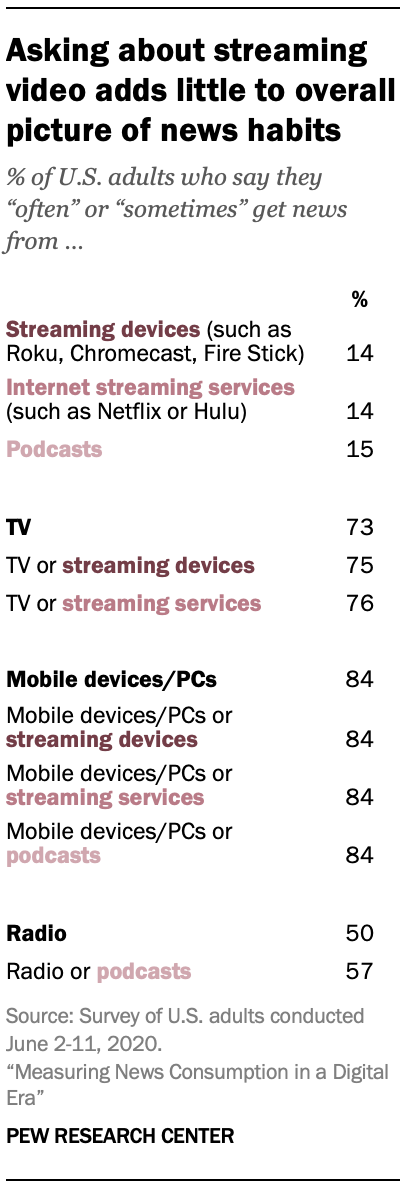 Asking about streaming video adds little to overall picture of news habits