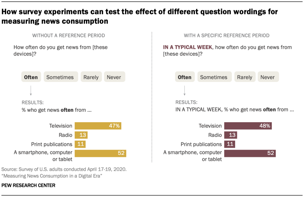How survey experiments can test the effect of different question wordings for measuring news consumption