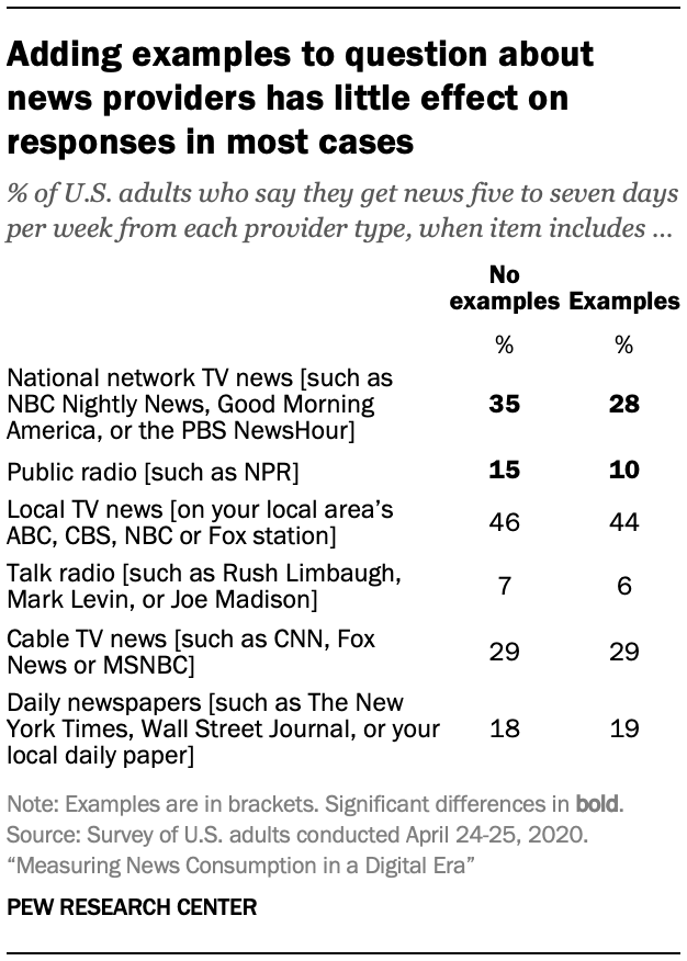Adding examples to question about news providers has little effect on responses in most cases