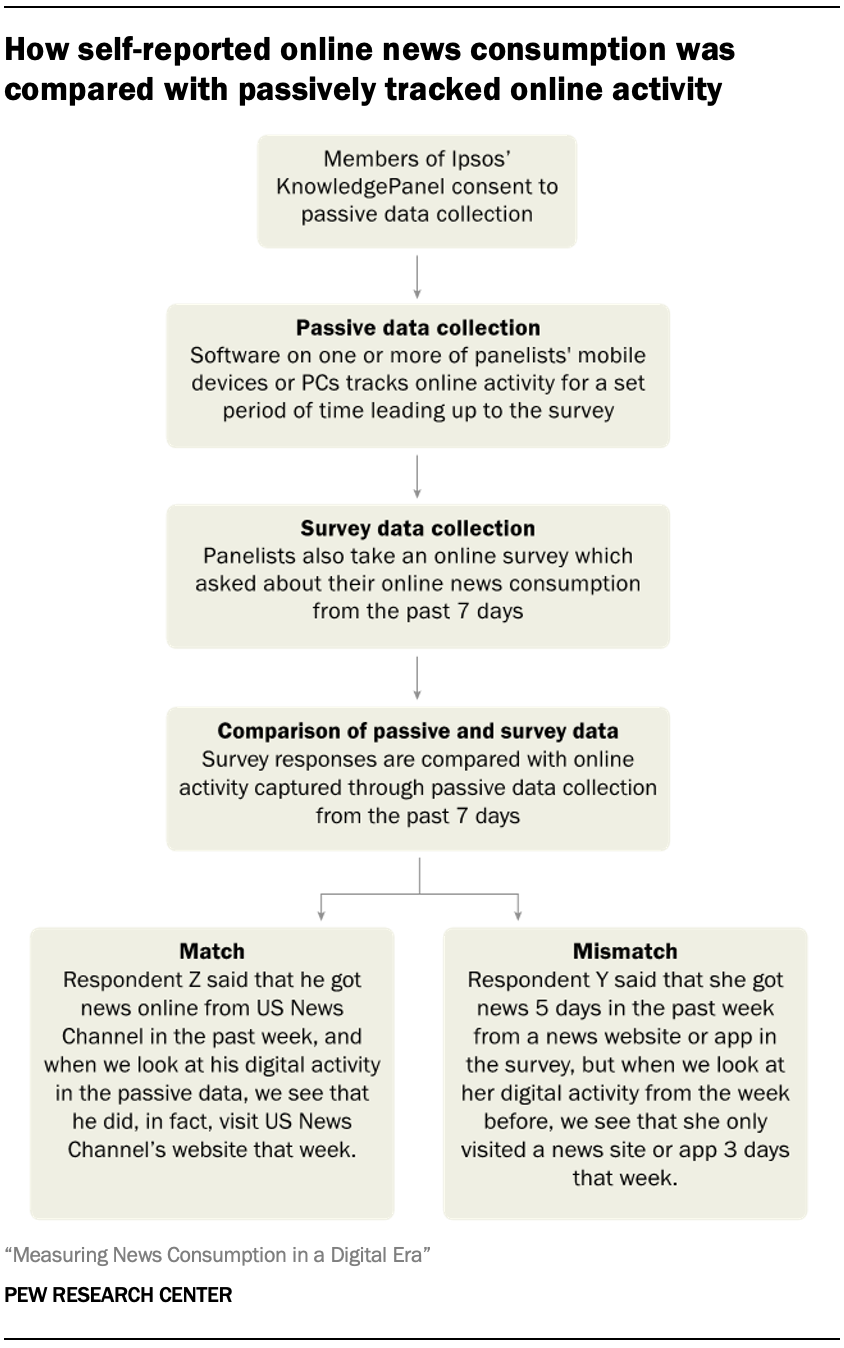 How self-reported online news consumption was compared with passively tracked online activity