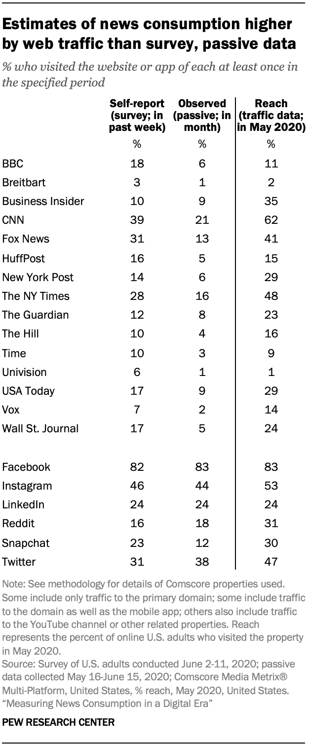 Estimates of news consumption higher by web traffic than survey, passive data