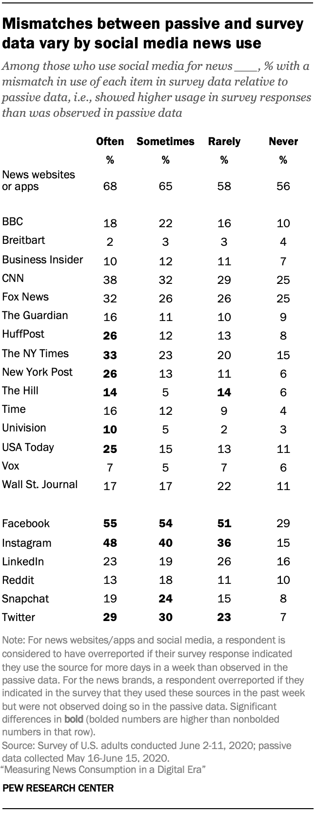 Mismatches between passive and survey data vary by social media news use