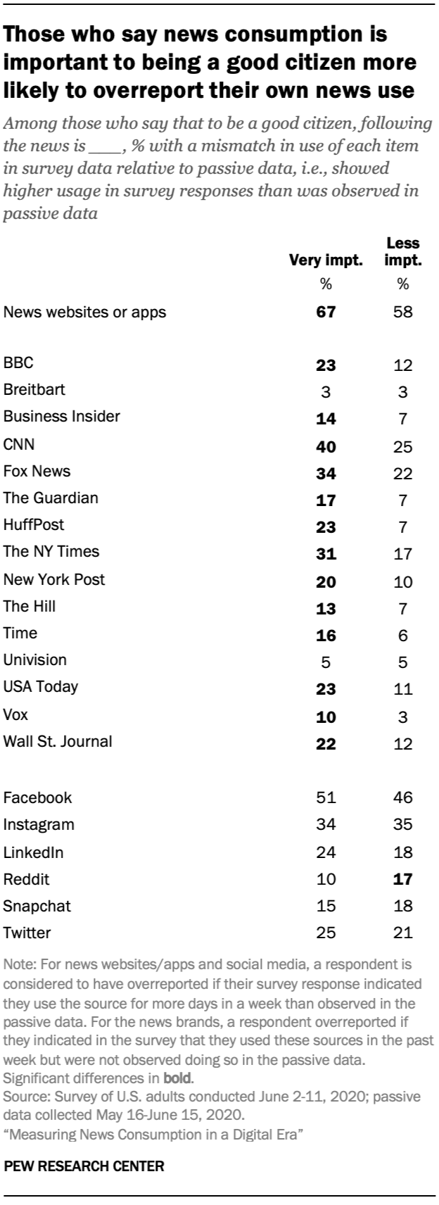Those who say news consumption is important to being a good citizen more likely to overreport their own news use