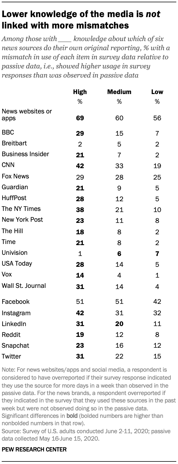 Lower knowledge of the media is not linked with more mismatches