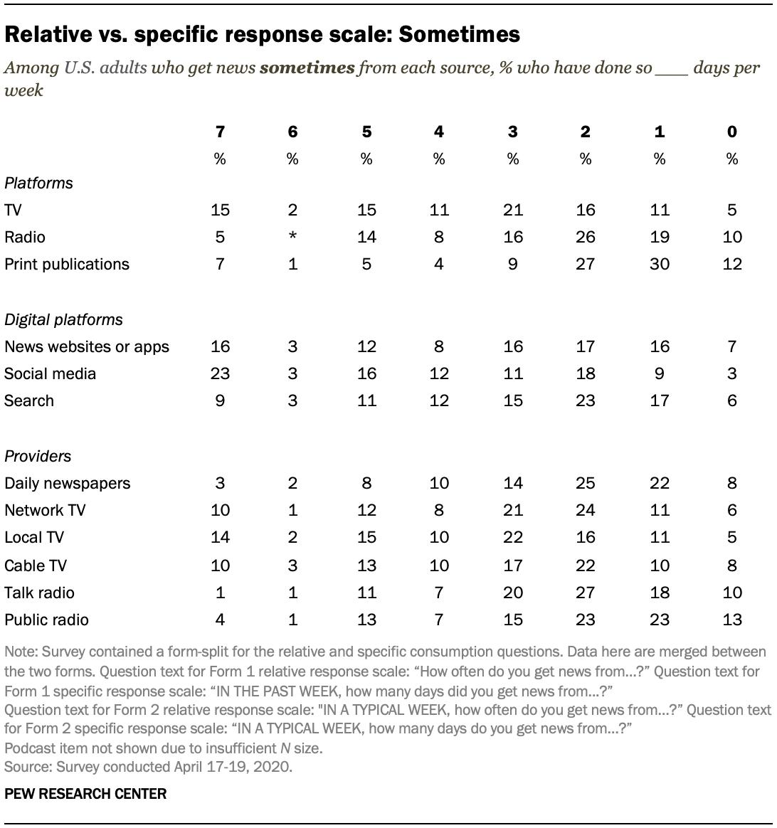 Relative vs. specific response scale: Sometimes