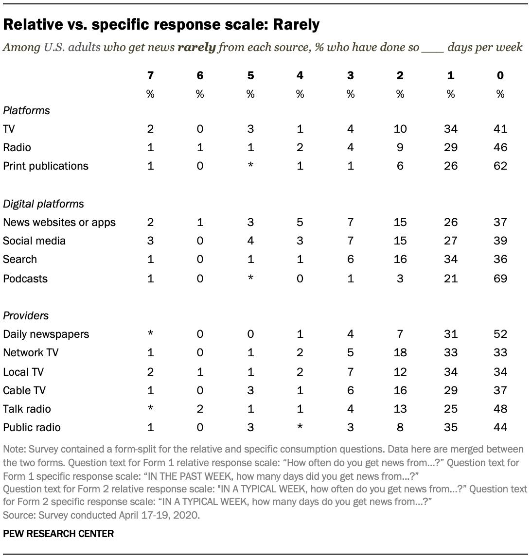 Relative vs. specific response scale: Rarely