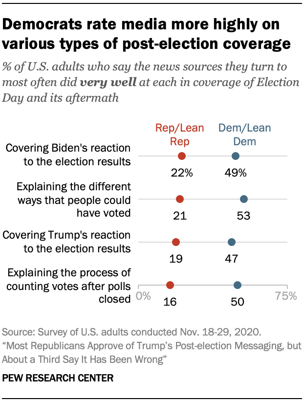 Democrats rate media more highly on various types of post-election coverage