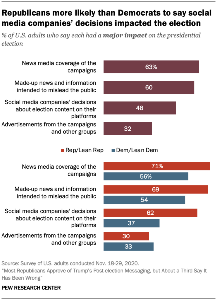 Republicans more likely than Democrats to say social media companies' decisions impacted the election