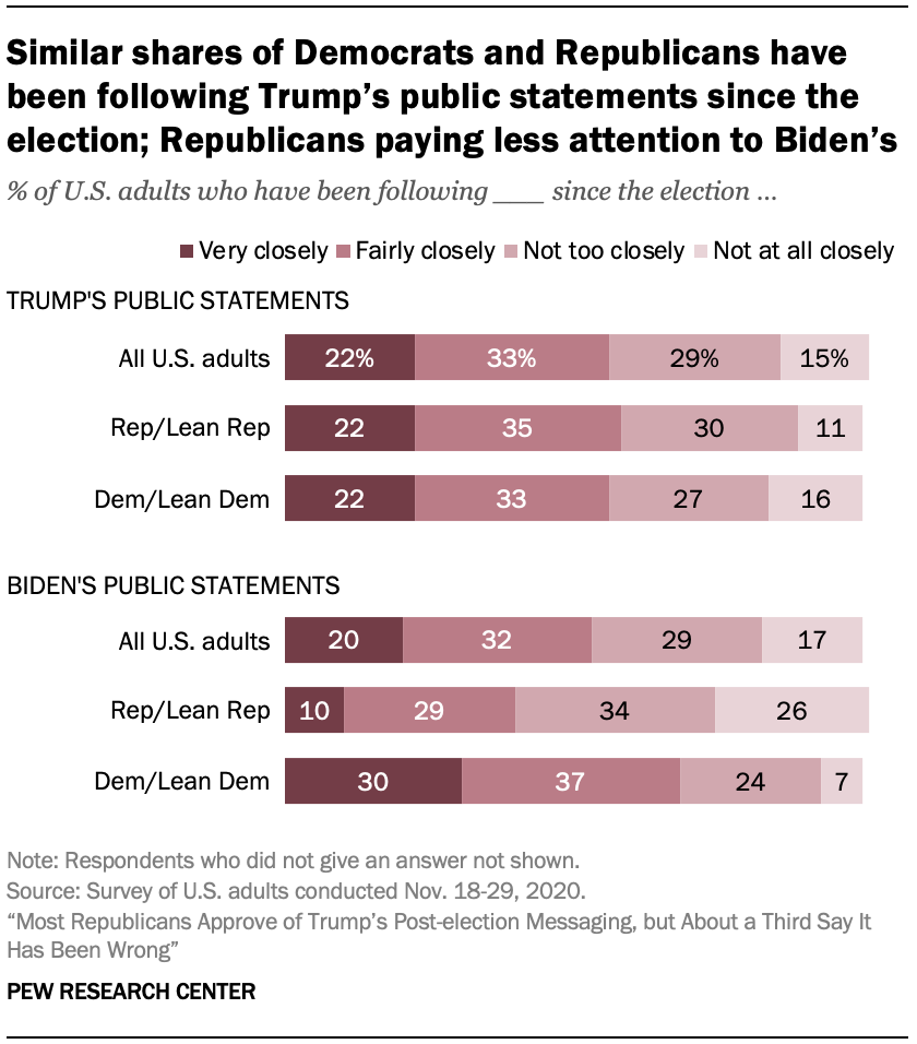 Similar shares of Democrats and Republicans have been following Trump's public statements since the election; Republicans paying less attention to Biden's