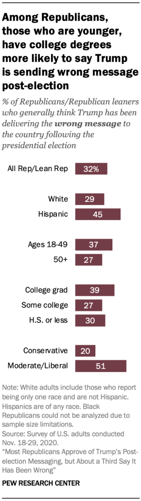 Among Republicans, those who are younger, have college degrees more likely to say Trump is sending wrong message post-election