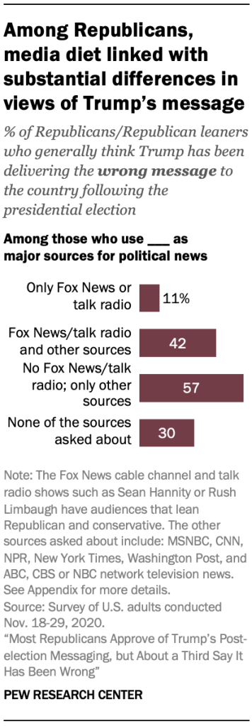 Among Republicans, media diet linked with substantial differences in views of Trump's message