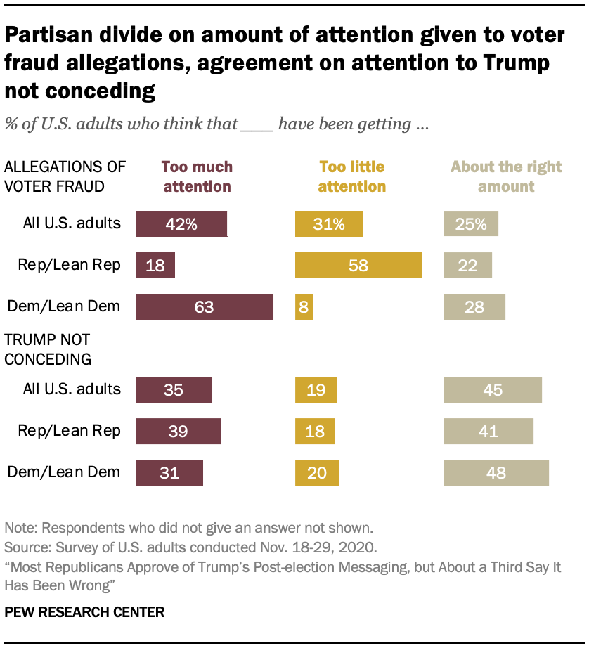 Partisan divide on amount of attention given to voter fraud allegations, agreement on attention to Trump not conceding