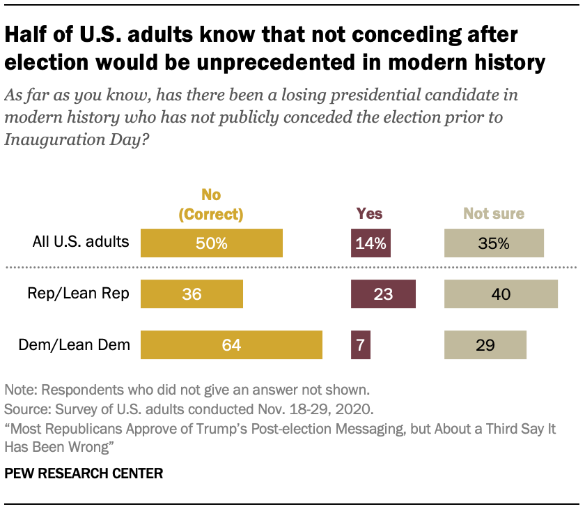 Half of U.S. adults know that not conceding after election would be unprecedented in modern history