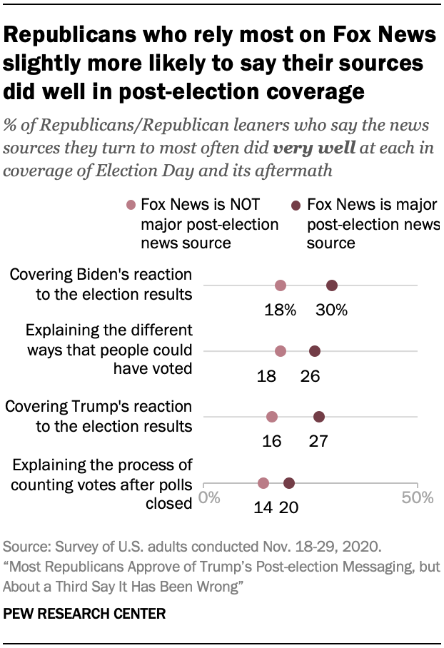 Republicans who rely most on Fox News slightly more likely to say their sources did well in post-election coverage