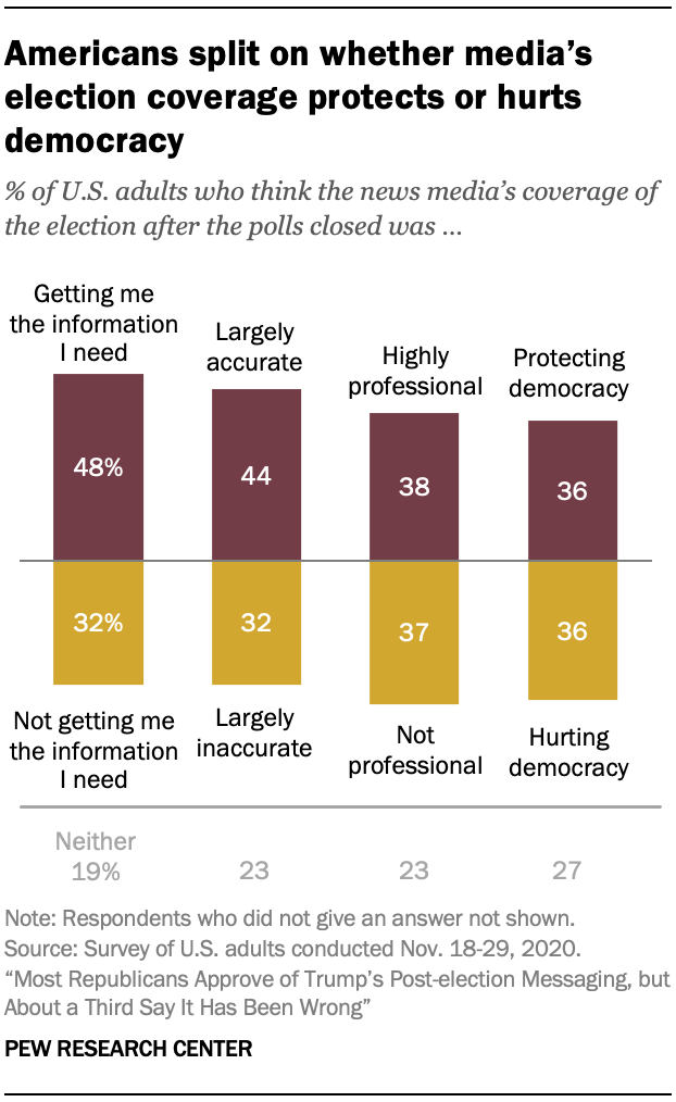 Americans split on whether media's election coverage protects or hurts democracy