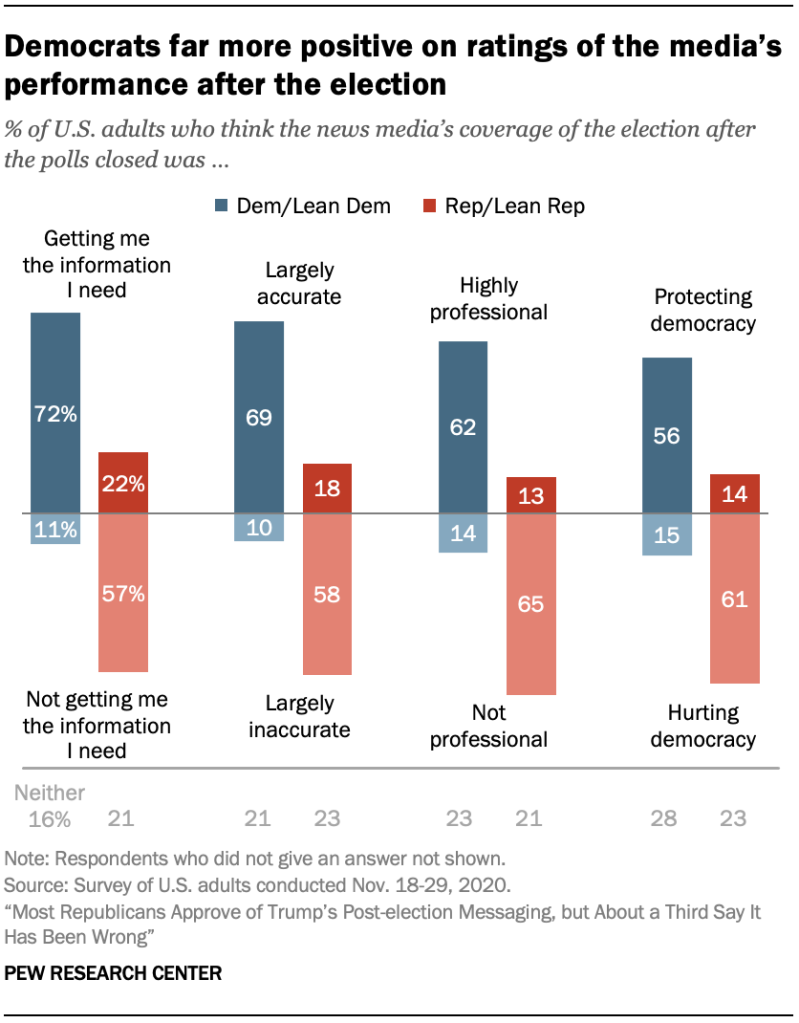 Democrats far more positive on ratings of the media's performance after the election