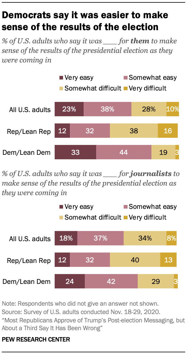 Democrats say it was easier to make sense of the results of the election