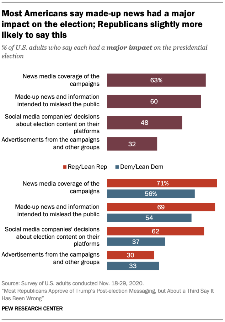 Most Americans say made-up news had a major impact on the election; Republicans slightly more likely to say this