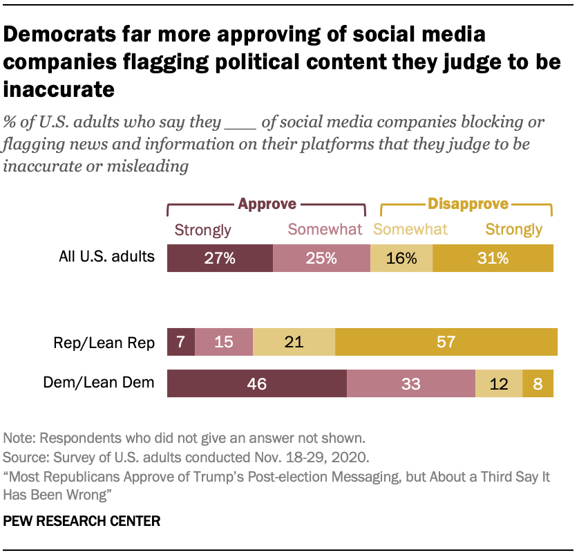 Democrats far more approving of social media companies flagging political content they judge to be inaccurate