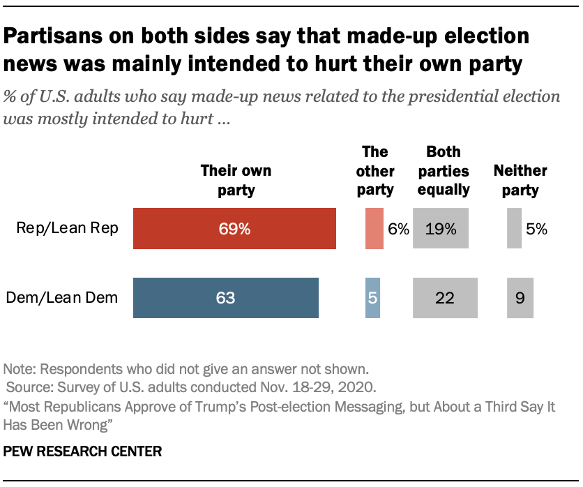 Partisans on both sides say that made-up election news was mainly intended to hurt their own party